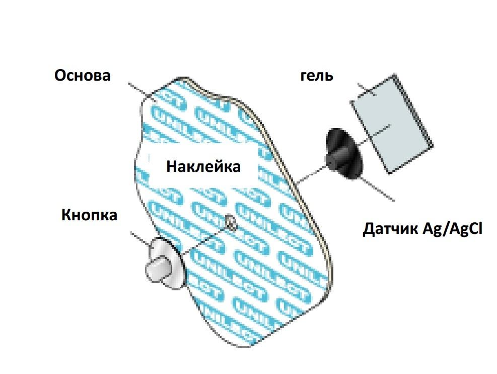 Электроды ЭКГ